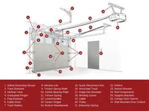 Garage Door Diagram Door Terminology Basic Window U0026 Door Trim