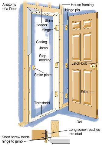 How To Install An Exterior Door Frame Troubleshooting Hinge Problems How To Repair Any Door In Your House Diy Advice