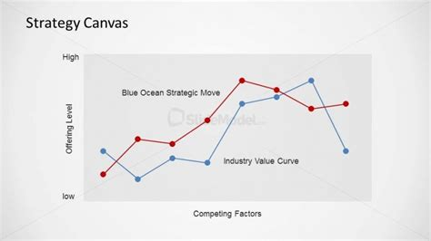 blue strategy diagram bos strategy canvas powerpoint diagram slidemodel