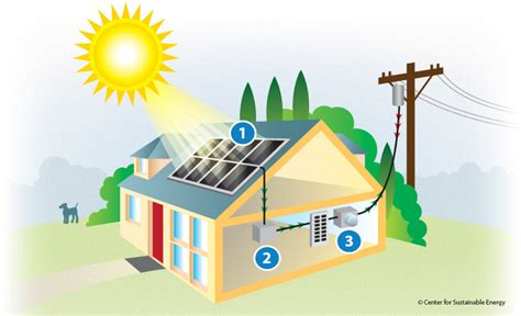convert home to solar frequently asked questions cse