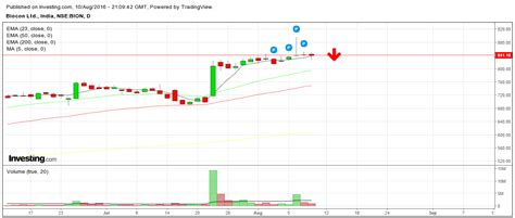 candlestick pattern of ashok leyland easy tradings learning the trades