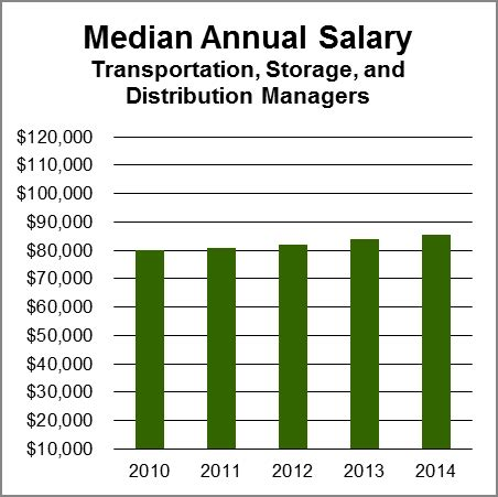 Mba In International Transportation And Logistics Management Salary by Transportation Storage Distribution Managers Aag