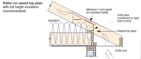 300 Square Foot by Attic Eave Minimum Insulation Building America Solution