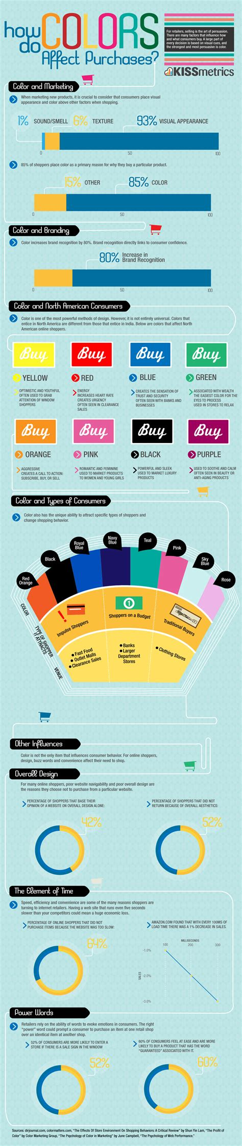 how colors affect you color psychology how do colors affect purchases infographic