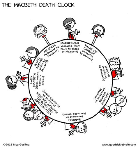 macbeth themes of loss tick tock goes the shakespeare death clock infographic