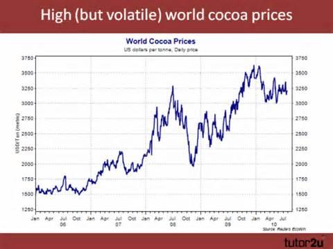 World Prices Cocoa Economics Tutor2u Economics
