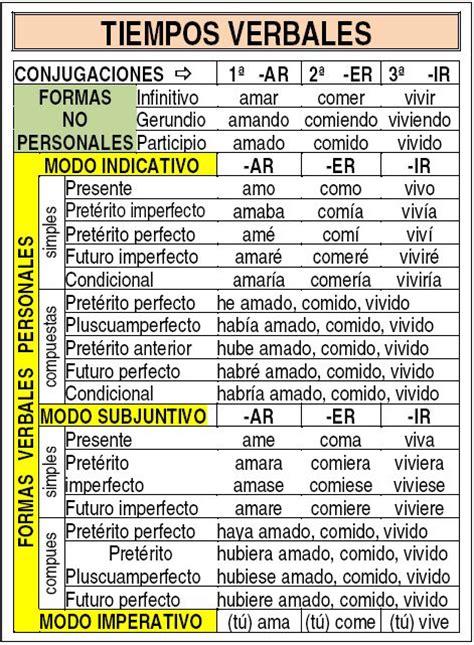 verbos castellanos conjugados los 8498460182 tabla resumen con los tiempos verbales verbo tiempos verbales resumen y tabla