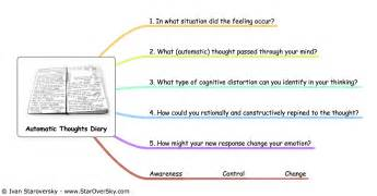 cognitive distortions worksheet abitlikethis