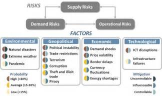 fema gov supply chain risk management