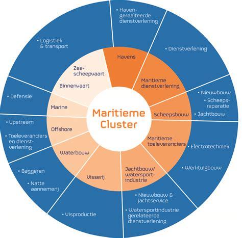 stichting nederland maritiem land nederland maritiem land - Maritieme Sector