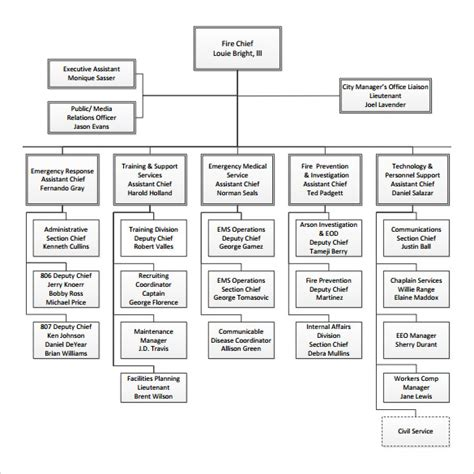 sle org chart template department structure template sle department