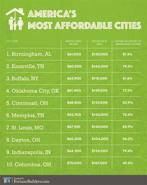 most affordable cities in the us affordability isn t an issue in these cities