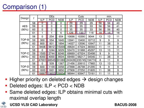 vlsi layout problem ppt revisiting the layout decomposition problem for