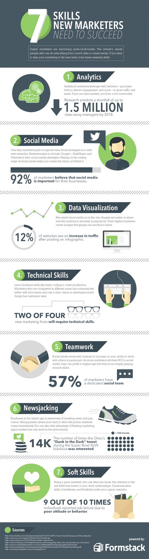 New Years Habits Worth Forming For B2b Marketing Pros Customerthink 7 Skills New Marketers Need To Succeed Infographic