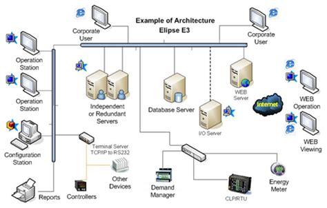 scada architecture diagram scada architecture block diagram get free image about