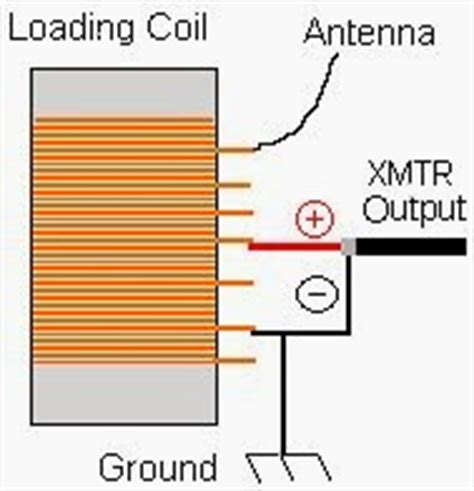 inductor antenna design low power radio air cores and toriods and inductor wrap up