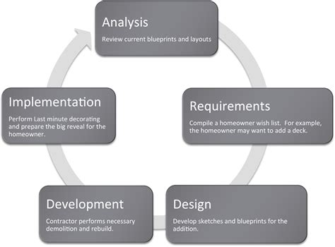 design of management information system designing information systems