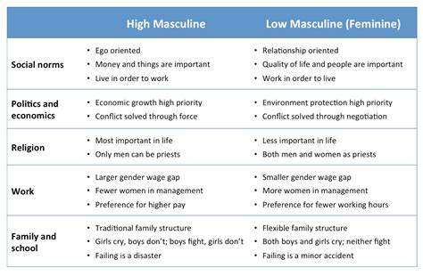 gender stereotypes masculinity and femininity think and act like a leader aka managerial skills don t