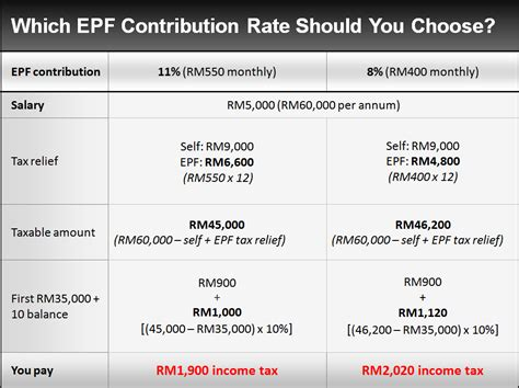 malaysia higher employers contribution for employees how will the reduced epf contribution affect malaysians