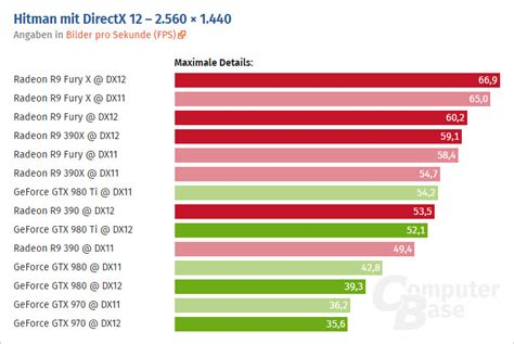 bench marks hitman pc benchmarks unveiled nvidia geforce and amd radeon get tested in the first
