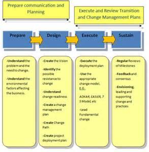 process change management plan template change management process