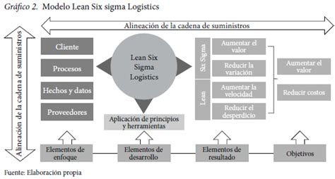 cadena de suministro moderna a technological approach to the development of logistic