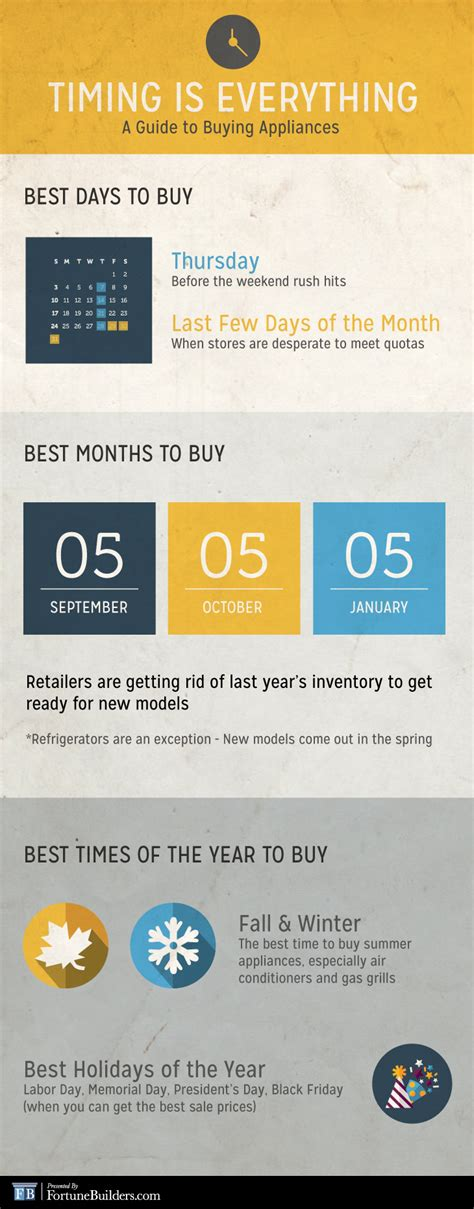 When Is The Best Time To Buy Living Room Furniture by Appliance When Is The Best Time To Buy Appliances