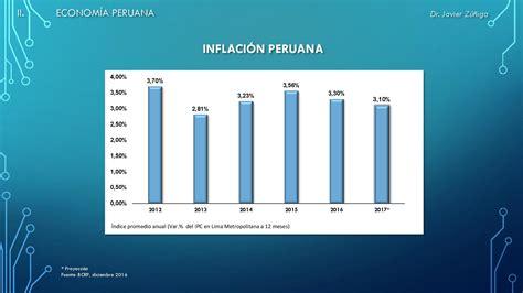 ipc de colombia 2015 datosmacro com inflacion proyectada 2016 en colombia inflacion