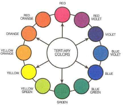 what is tertiary colors tertiary colors 14263 88