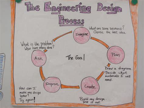 engineering design idea generation the engineering design process spoffordstem