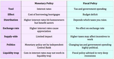 monetary policy vs fiscal policy monetary policy vs fiscal policy economics help