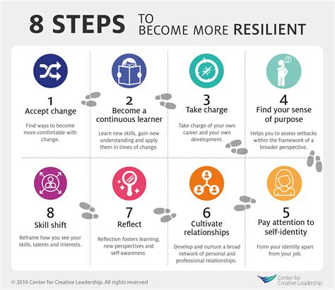 8 Steps To by 8 Steps To Resiliency Center For Creative Leadership