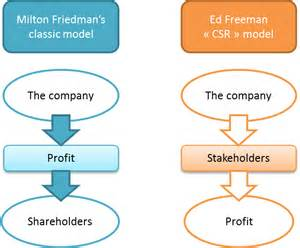 Shareholder Vs Stakeholder Essay by Ed Freeman And His Stakeholder Theory Spidermak
