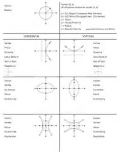 conic sections sheet foldable for circle parabola