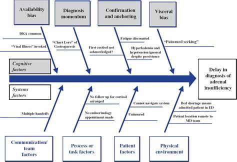 Lab Safety Diagram