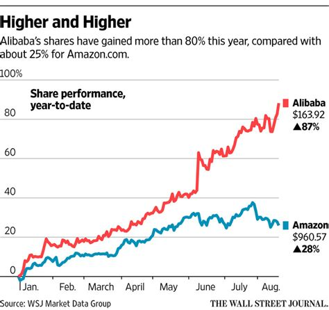 alibaba net income alibaba s net income revenue surge on growth in online