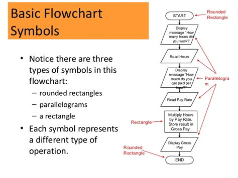 flowchart display symbol cmp104 lec 7 algorithm and flowcharts