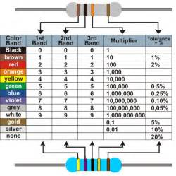 10k resistor color code posted by harry at 11 23 am