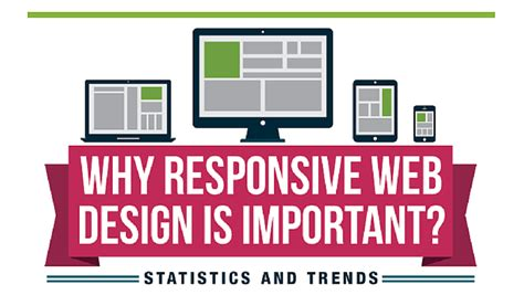 design is important responsive website archives icynta solutions blog