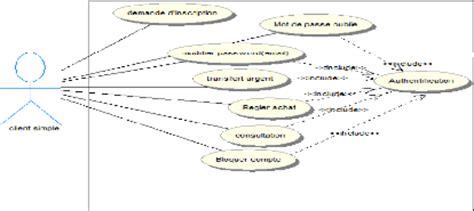 diagramme de cas d utilisation pour une agence de voyage memoire d 233 veloppement d un r 233 seau informatique