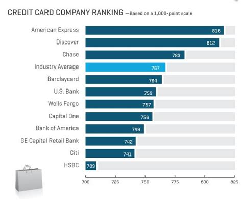 American Express Marketing Mba by Bank Marketing Strategy Credit Card Satisfaction And