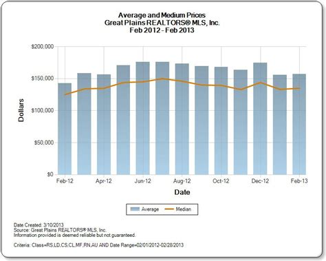 omaha homes for sale market data february 2013