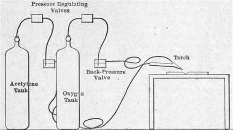oxy acetylene welding diagram gas welding diagram 19 wiring diagram images wiring