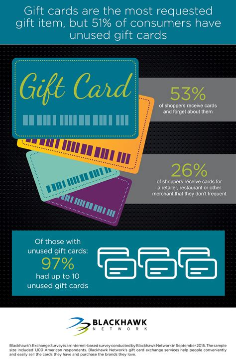 Where Can I Sell Unused Gift Cards - blackhawk network survey reveals how consumers can get the