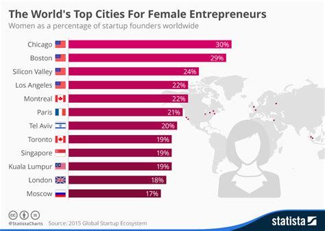 the world s top cities for entrepreneurs world s most valuable startups