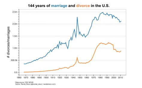 marriage and divorce rates graph marriage and divorce chart a 144 year history