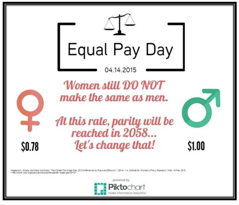 equal pay day show the new study shows while we re getting closer to ending the