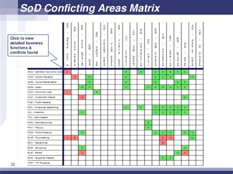 Gaap Segregation Of Duties Chart Pictures To Pin On Pinterest Pinsdaddy Segregation Of Duties Matrix Template