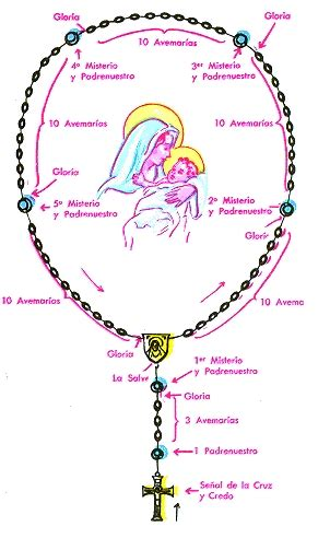 como rezar el rosario el santo rosario at wwwsanctaorg como rezar el rosario catolico paso a paso re como se