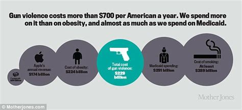 Ethical Families Fork Out 700 More Per Year On Baby Finds Survey by Gun Violence Costs Taxpayers 229 Billion Each Year